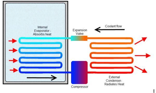 adega-termoeletrica-consertoadega-compressor-assistenciatecnica-adega-refrigerada-sp-braazil